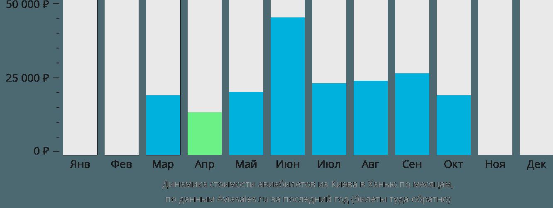 Динамика стоимости авиабилетов из Киева в Ханью по месяцам