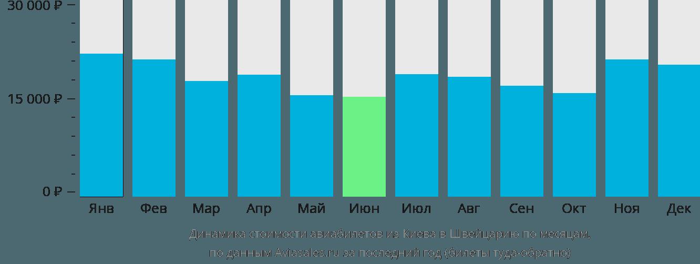 Динамика стоимости авиабилетов из Киева в Швейцарию по месяцам