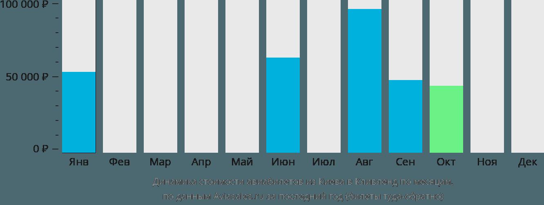 Динамика стоимости авиабилетов из Киева в Кливленд по месяцам