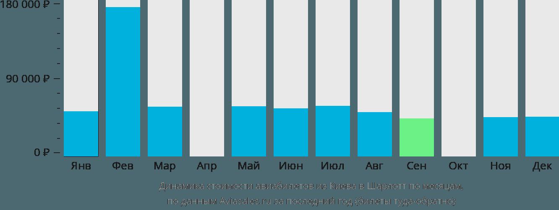 Динамика стоимости авиабилетов из Киева в Шарлотт по месяцам
