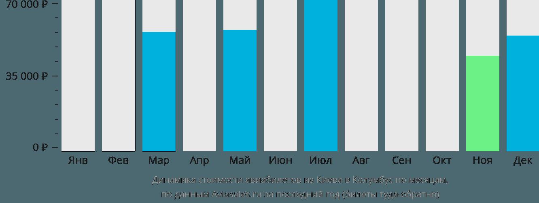 Динамика стоимости авиабилетов из Киева в Колумбус по месяцам
