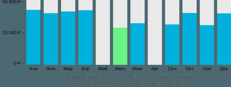 Динамика стоимости авиабилетов из Киева в Чиангмай по месяцам
