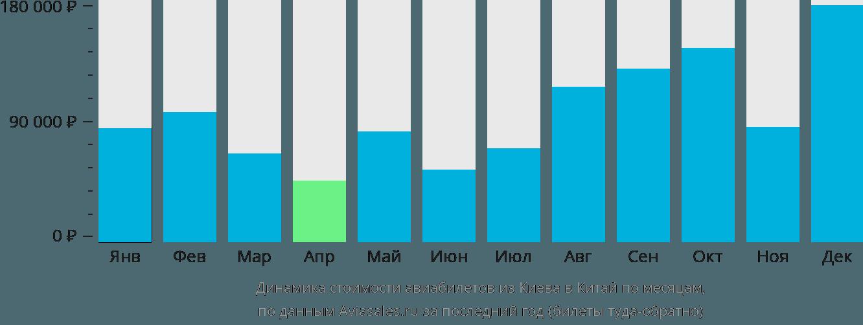 Динамика стоимости авиабилетов из Киева в Китай по месяцам