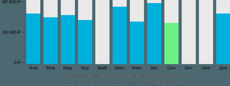 Динамика стоимости авиабилетов из Киева в Кочин по месяцам