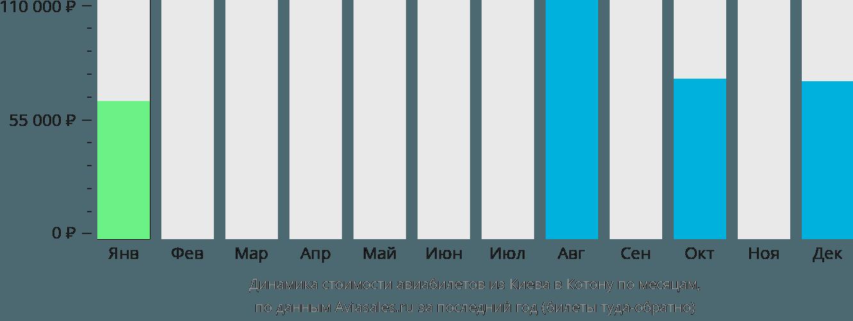 Динамика стоимости авиабилетов из Киева в Котону по месяцам