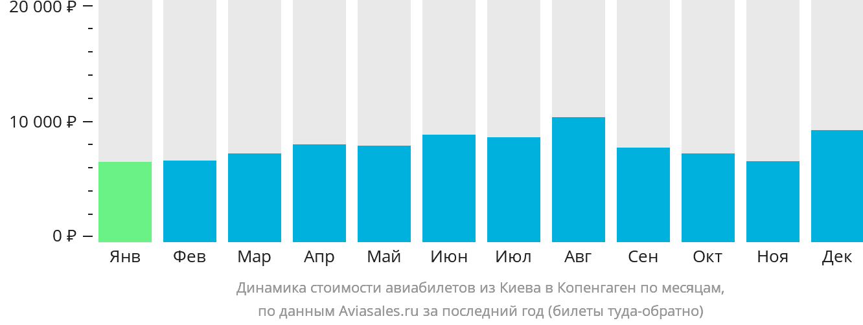 Динамика стоимости авиабилетов из Киева в Копенгаген по месяцам