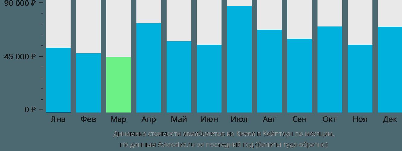 Динамика стоимости авиабилетов из Киева в Кейптаун по месяцам