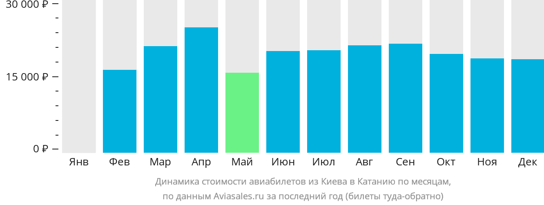 Динамика стоимости авиабилетов из Киева в Катанию по месяцам