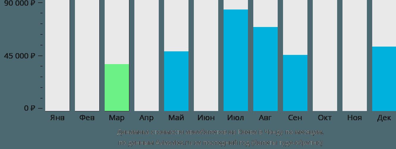 Динамика стоимости авиабилетов из Киева в Чэнду по месяцам