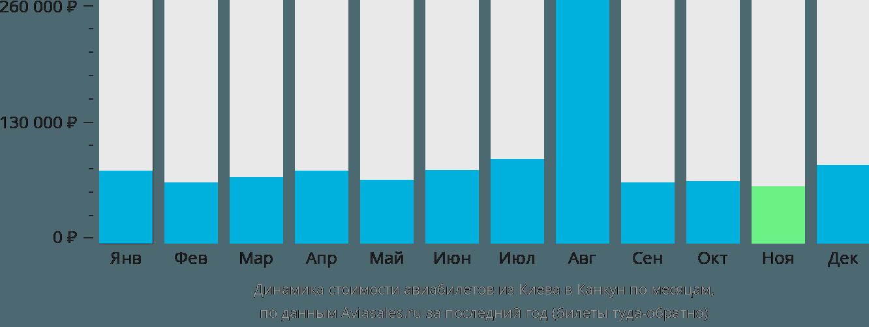 Динамика стоимости авиабилетов из Киева в Канкун по месяцам