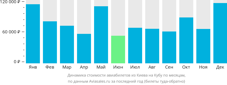 Динамика стоимости авиабилетов из Киева на Кубу по месяцам
