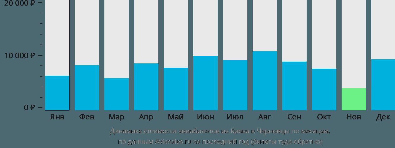 Динамика стоимости авиабилетов из Киева в Черновцы по месяцам