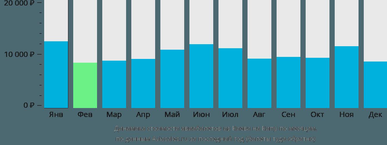 Динамика стоимости авиабилетов из Киева на Кипр по месяцам
