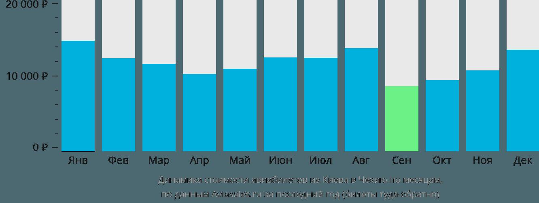 Динамика стоимости авиабилетов из Киева в Чехию по месяцам