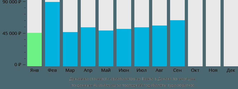 Динамика стоимости авиабилетов из Киева в Дананг по месяцам