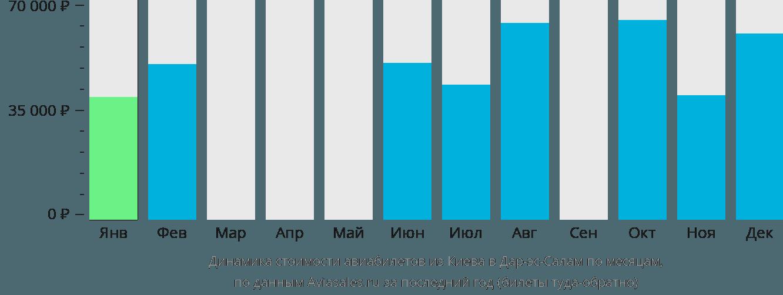 Динамика стоимости авиабилетов из Киева в Дар-эс-Салам по месяцам
