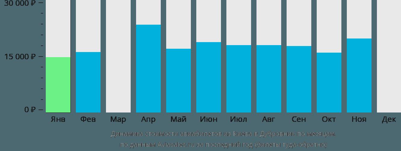 Динамика стоимости авиабилетов из Киева в Дубровник по месяцам