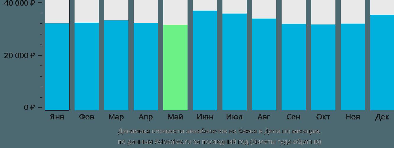 Динамика стоимости авиабилетов из Киева в Дели по месяцам