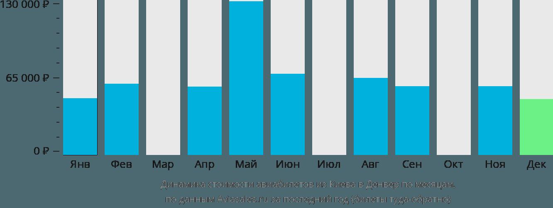 Динамика стоимости авиабилетов из Киева в Денвер по месяцам