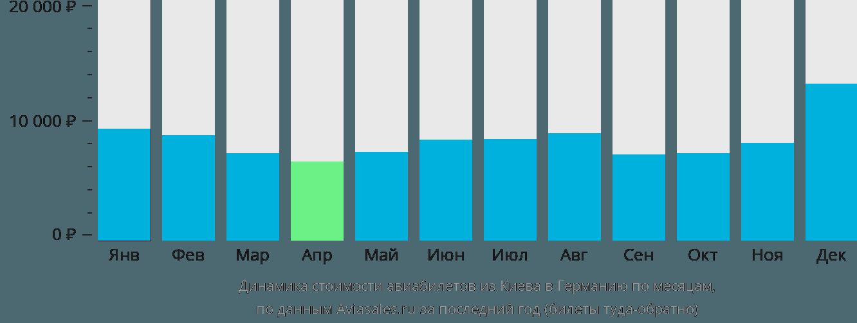 Динамика стоимости авиабилетов из Киева в Германию по месяцам