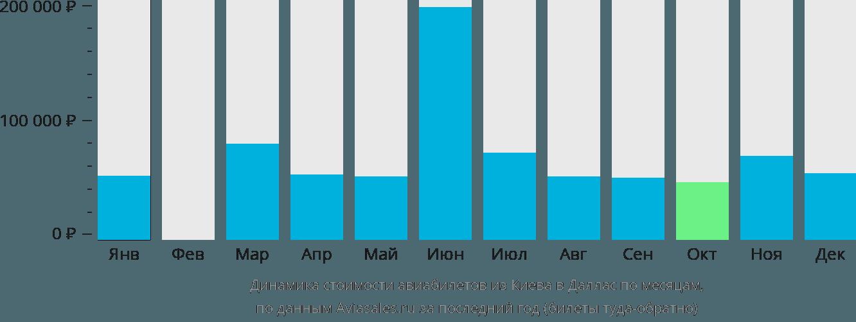 Динамика стоимости авиабилетов из Киева в Даллас по месяцам