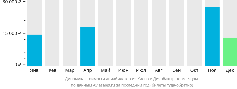 Динамика стоимости авиабилетов из Киева в Диярбакыр по месяцам