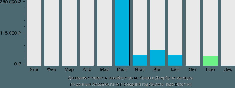 Динамика стоимости авиабилетов из Киева в Джербу по месяцам