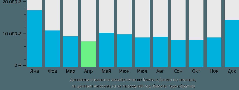 Динамика стоимости авиабилетов из Киева в Данию по месяцам