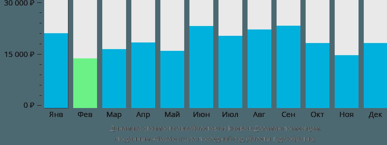 Динамика стоимости авиабилетов из Киева в Даламан по месяцам