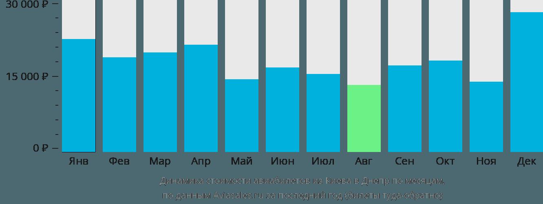Динамика стоимости авиабилетов из Киева в Днепр по месяцам
