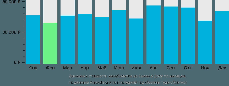 Динамика стоимости авиабилетов из Киева в Доху по месяцам