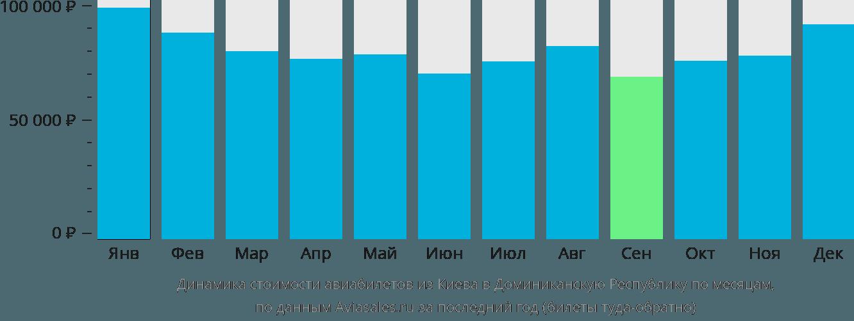 Динамика стоимости авиабилетов из Киева в Доминиканскую Республику по месяцам