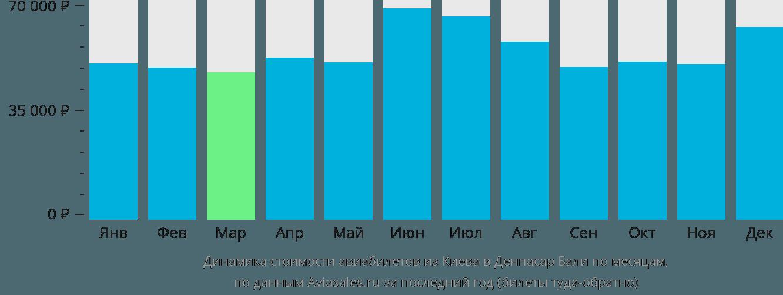 Динамика стоимости авиабилетов из Киева в Денпасар Бали по месяцам