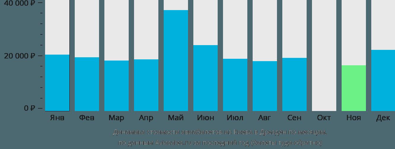 Динамика стоимости авиабилетов из Киева в Дрезден по месяцам