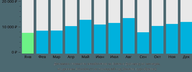 Динамика стоимости авиабилетов из Киева в Дортмунд по месяцам
