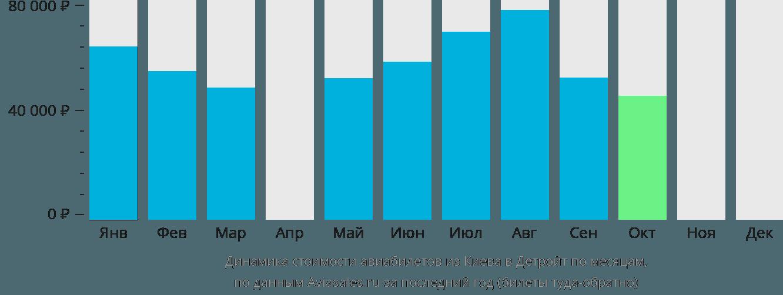 Динамика стоимости авиабилетов из Киева в Детройт по месяцам