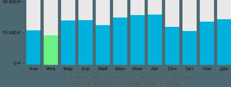 Динамика стоимости авиабилетов из Киева в Дублин по месяцам