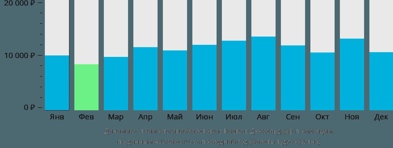 Динамика стоимости авиабилетов из Киева в Дюссельдорф по месяцам