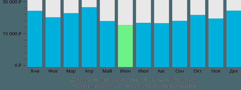 Динамика стоимости авиабилетов из Киева в Дубай по месяцам