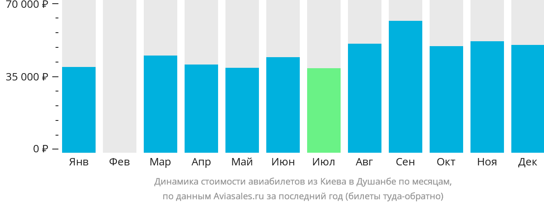 Динамика стоимости авиабилетов из Киева в Душанбе по месяцам