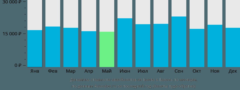Динамика стоимости авиабилетов из Киева в Базель по месяцам