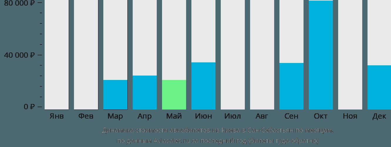 Динамика стоимости авиабилетов из Киева в Сан-Себастьян по месяцам