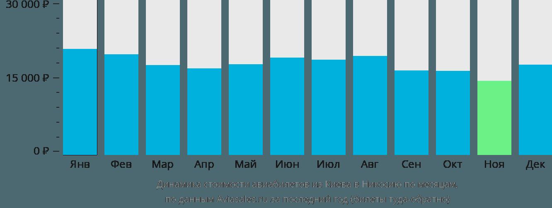 Динамика стоимости авиабилетов из Киева в Никосию по месяцам