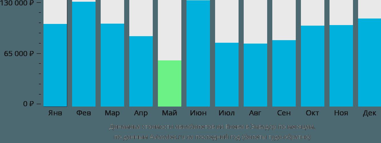 Динамика стоимости авиабилетов из Киева в Эквадор по месяцам