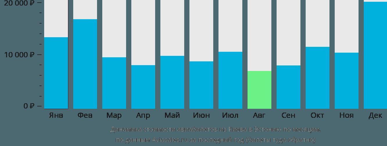 Динамика стоимости авиабилетов из Киева в Эстонию по месяцам