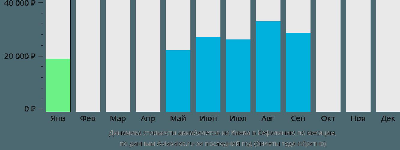 Динамика стоимости авиабилетов из Киева в Кефалинию по месяцам