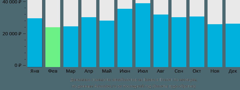 Динамика стоимости авиабилетов из Киева в Египет по месяцам
