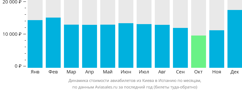 Динамика стоимости авиабилетов из Киева в Испанию по месяцам