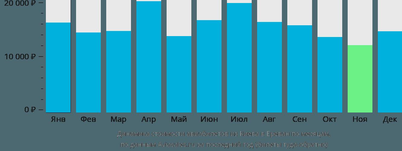 Динамика стоимости авиабилетов из Киева в Ереван по месяцам