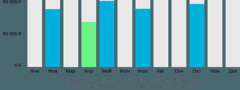 Динамика стоимости авиабилетов из Киева в Киншасу по месяцам
